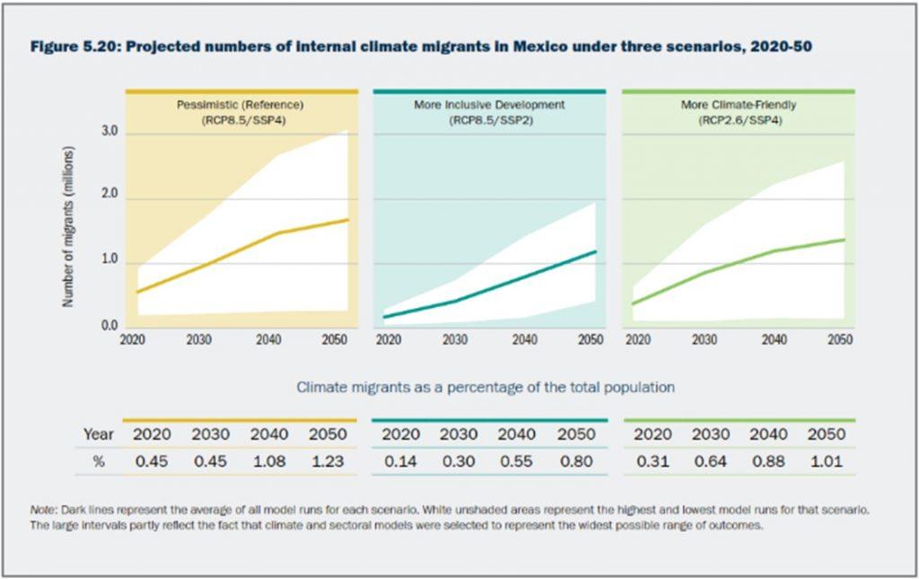 Migrantes climaticos internos en Mexico